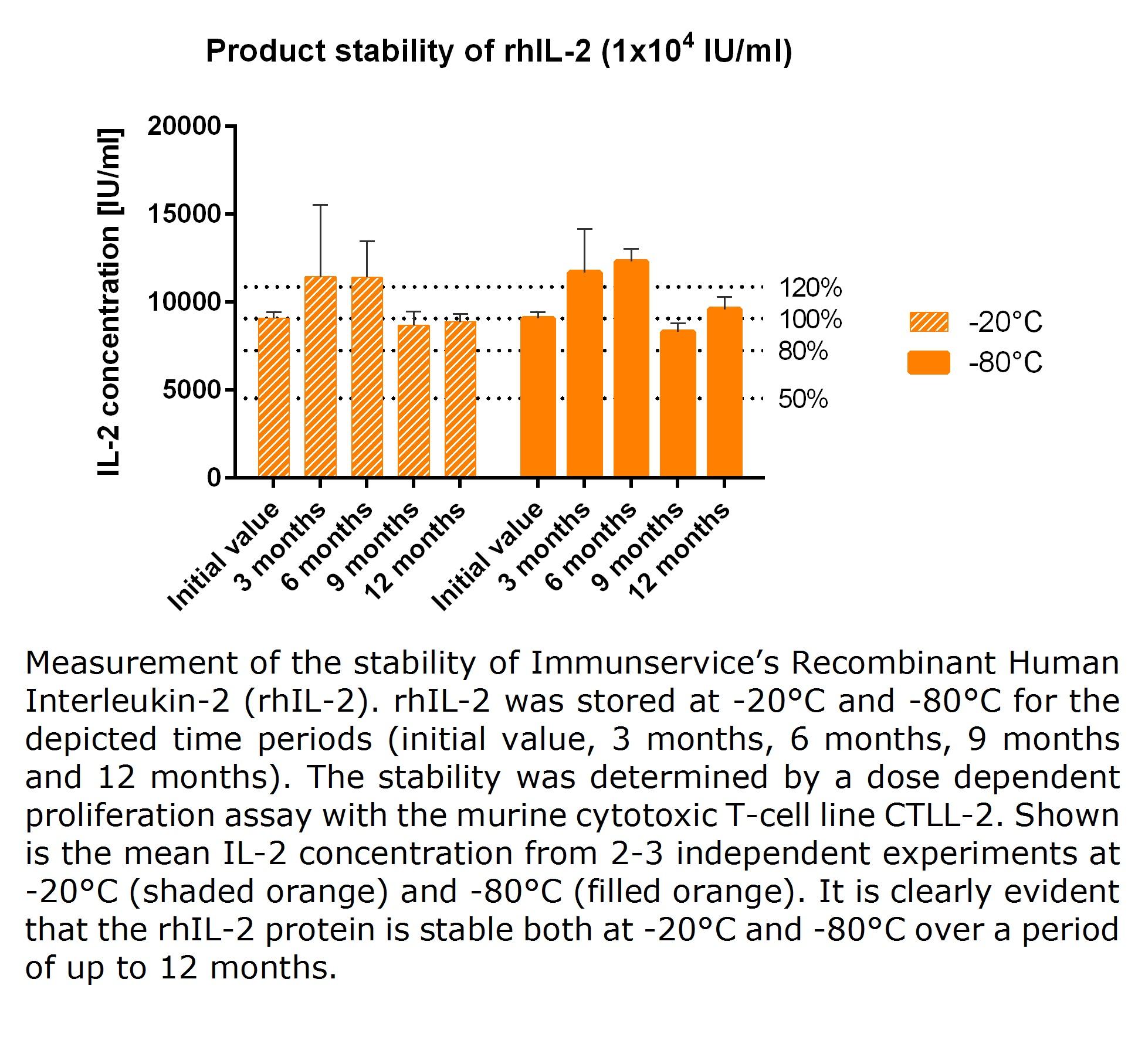 Recombinant human thrombopoietin combined with interleukin
